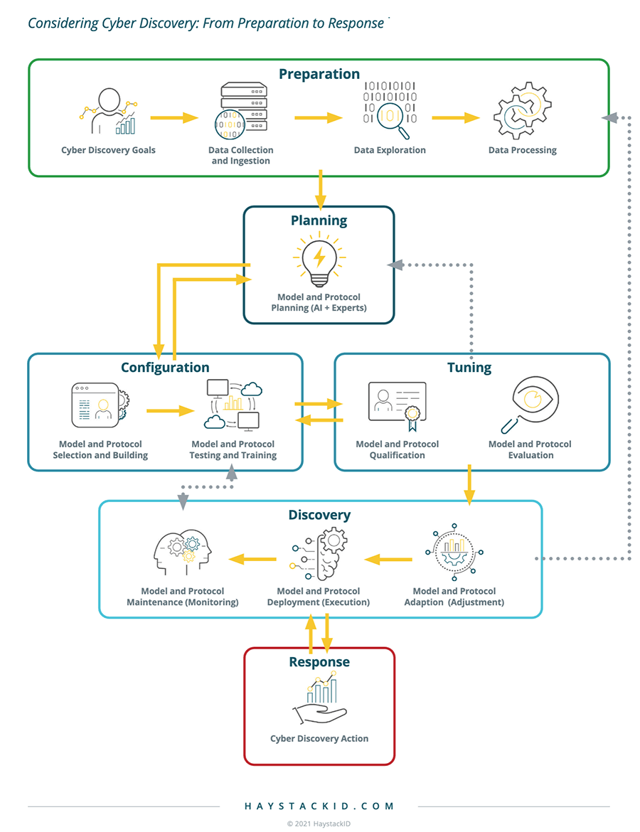 HaystackID flowchart demonstrating the cyber discovery process from preparation to response